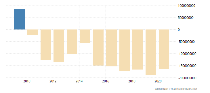 lithuania net income from abroad us dollar wb data