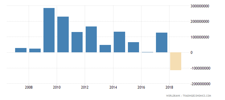 lithuania net incurrence of liabilities total current lcu wb data