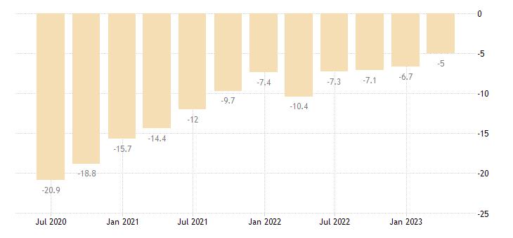 lithuania net international investment position eurostat data