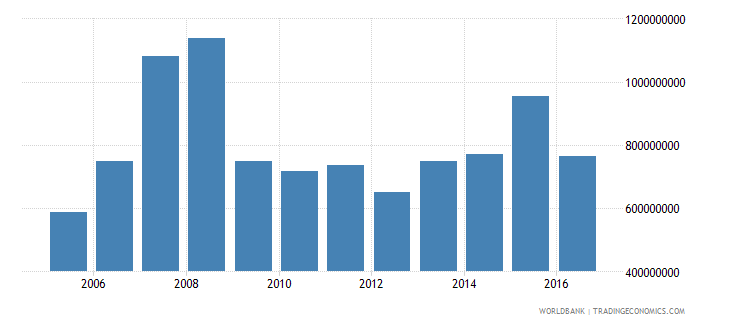 lithuania net investment in nonfinancial assets current lcu wb data