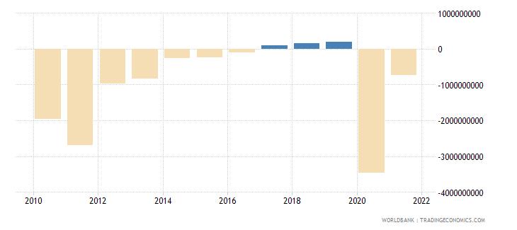 lithuania net lending   net borrowing  current lcu wb data