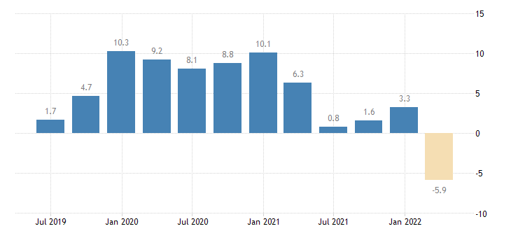 lithuania net lending borrowing current capital account eurostat data