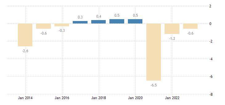 lithuania net lending net borrowing eurostat data