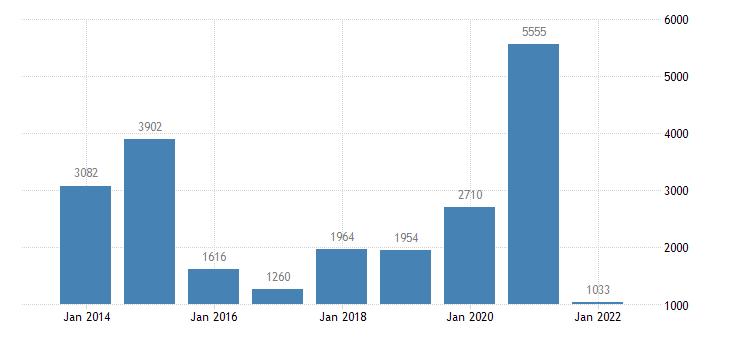 lithuania net lending net borrowing non financial corporations eurostat data