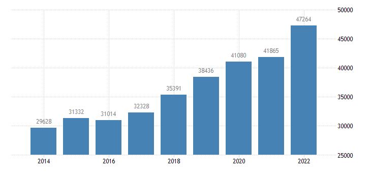 lithuania net national income eurostat data