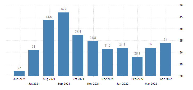 lithuania net occupancy rate in hotels similar accommodations bedrooms eurostat data