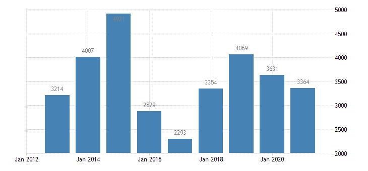 lithuania net savings non financial corporations eurostat data