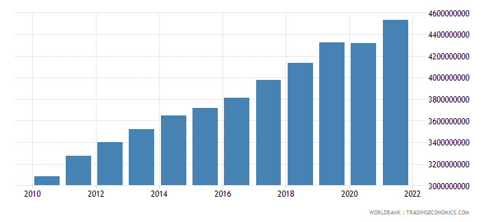 lithuania net taxes on products constant lcu wb data