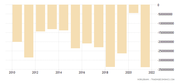 lithuania net trade in goods bop us dollar wb data