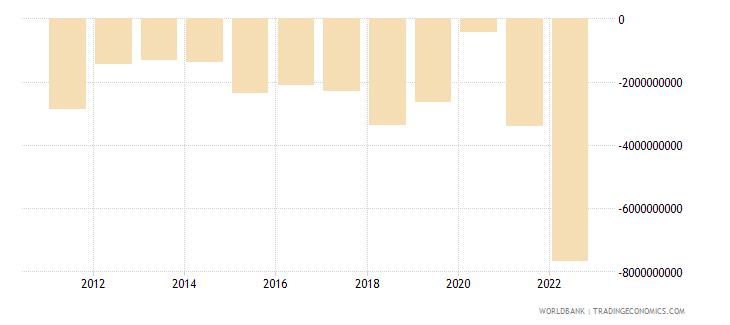 lithuania net trade in goods bop us dollar wb data