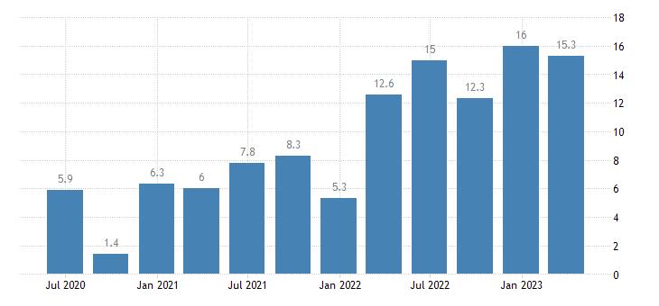 lithuania nominal unit labour cost nulc eurostat data