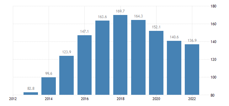 lithuania number of sheep eurostat data