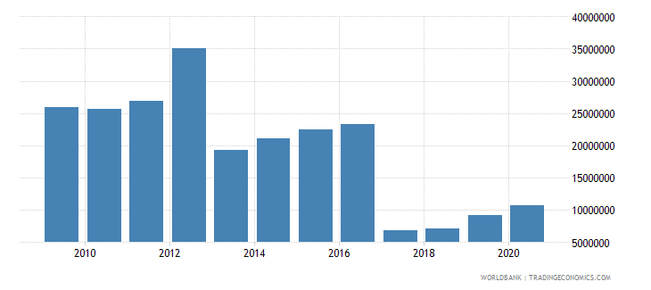 lithuania other taxes current lcu wb data