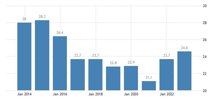 lithuania overcrowding rate eurostat data