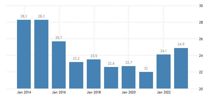 lithuania overcrowding rate females eurostat data