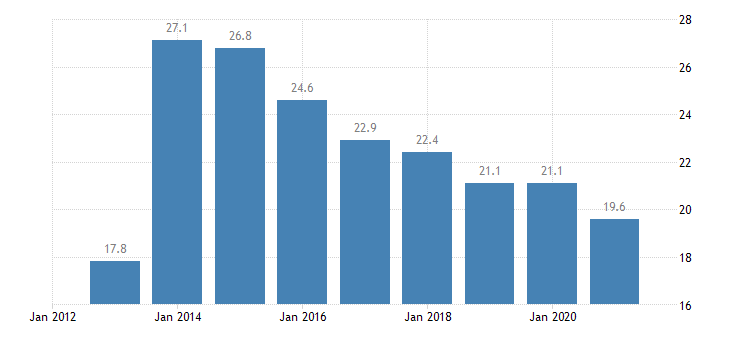lithuania overcrowding rate owner no outsting mortgage or housing loan eurostat data