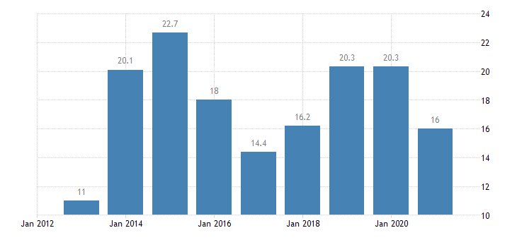lithuania overcrowding rate owner with mortgage or loan eurostat data