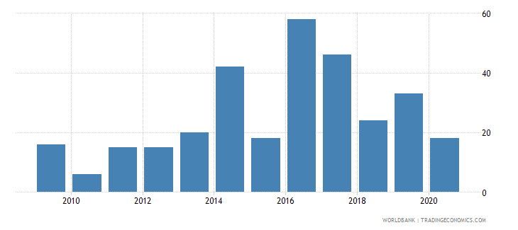 lithuania patent applications nonresidents wb data