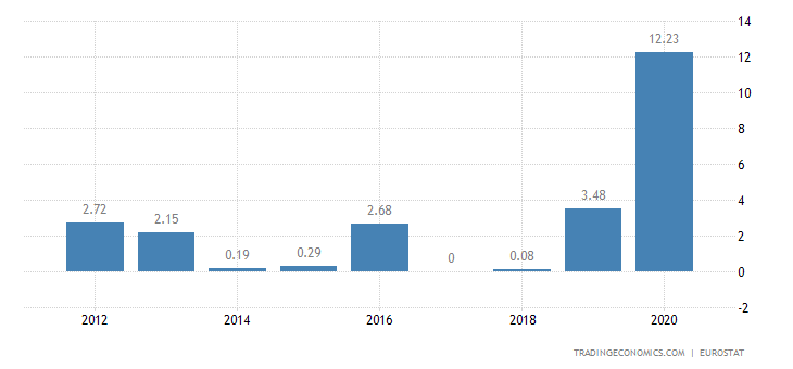 Lithuania Gross Household Saving Rate