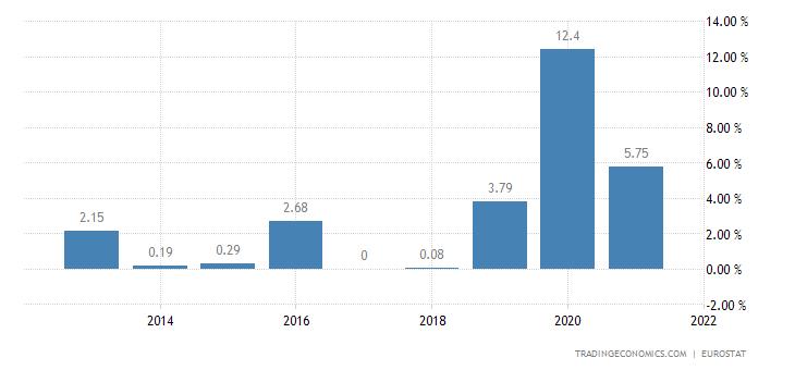 Lithuania Gross Household Saving Rate