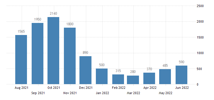 lithuania persons subject of asylum applications pending at the end of the month eurostat data