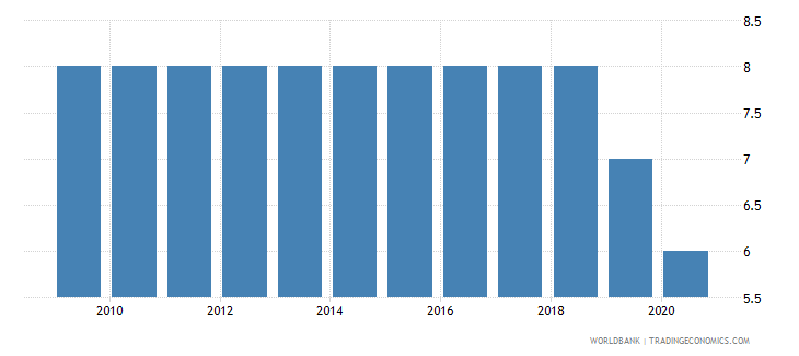 lithuania political stability and absence of violence terrorism number of sources wb data