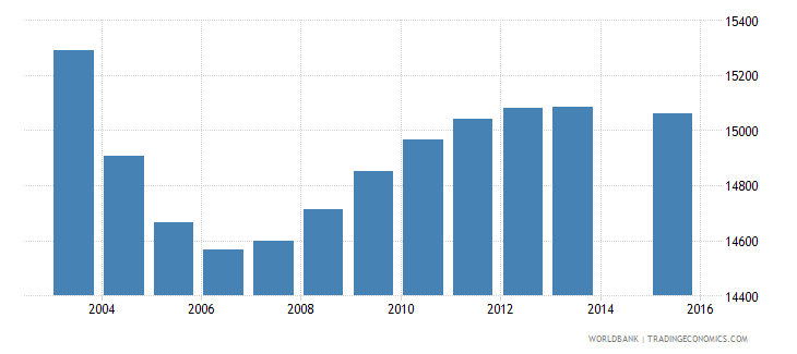 lithuania population age 1 female wb data