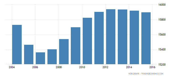 lithuania population age 1 male wb data