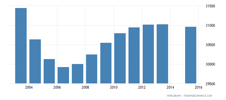 lithuania population age 1 total wb data