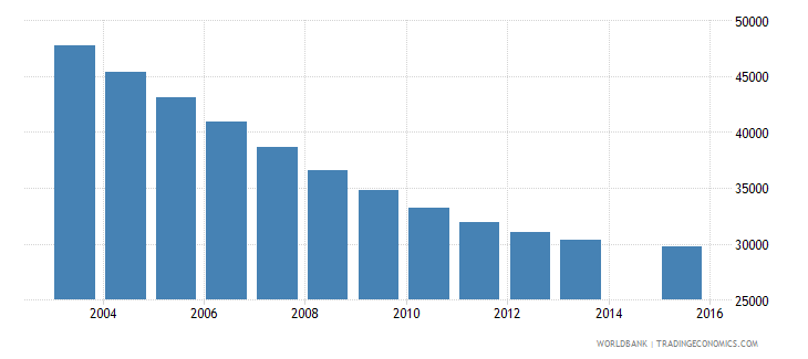 lithuania population age 10 total wb data