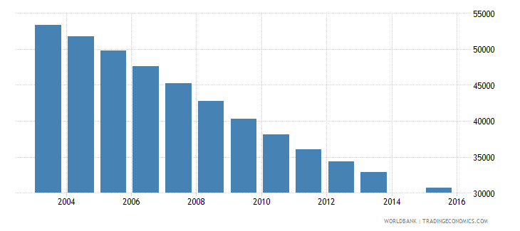 lithuania population age 13 total wb data