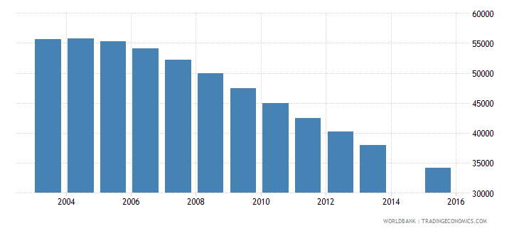 lithuania population age 16 total wb data