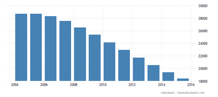lithuania population age 17 male wb data