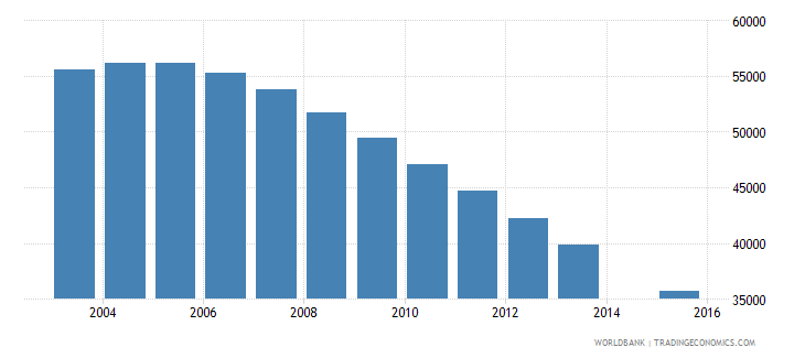 lithuania population age 17 total wb data