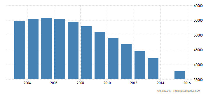 lithuania population age 18 total wb data