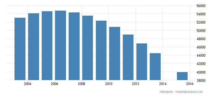 lithuania population age 19 total wb data