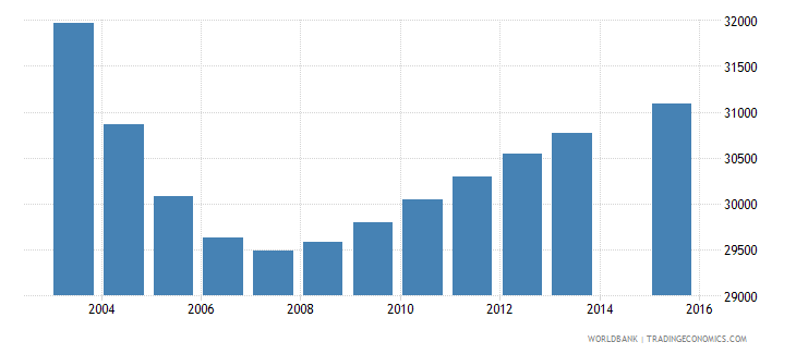 lithuania population age 2 total wb data