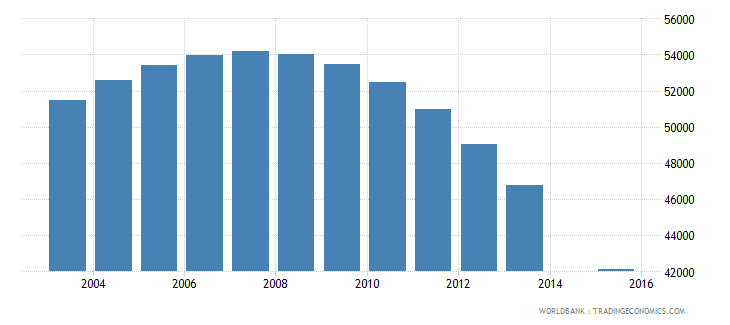 lithuania population age 20 total wb data