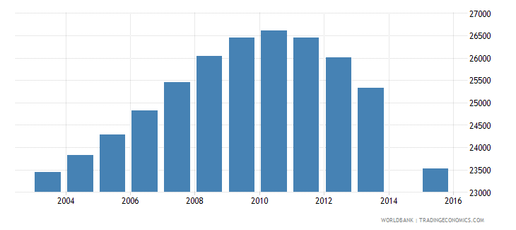 lithuania population age 23 female wb data