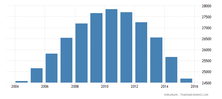 lithuania population age 23 male wb data