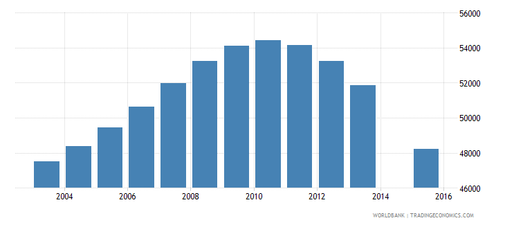 lithuania population age 23 total wb data