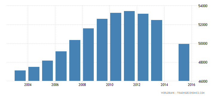 lithuania population age 24 total wb data