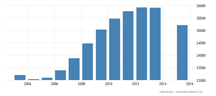 lithuania population age 25 female wb data