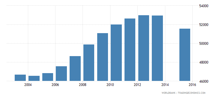 lithuania population age 25 total wb data