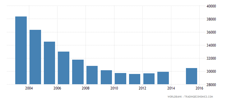 lithuania population age 6 total wb data