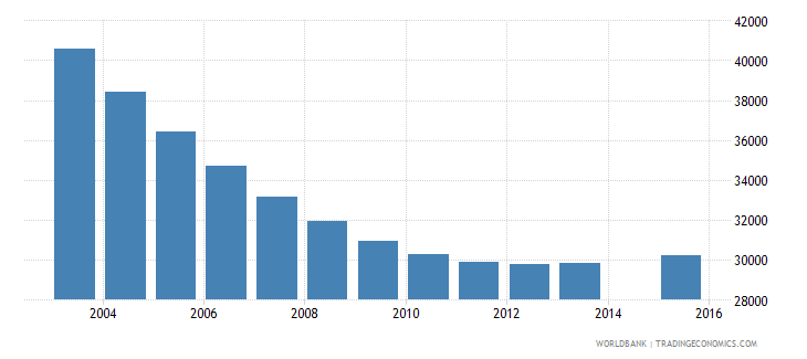 lithuania population age 7 total wb data