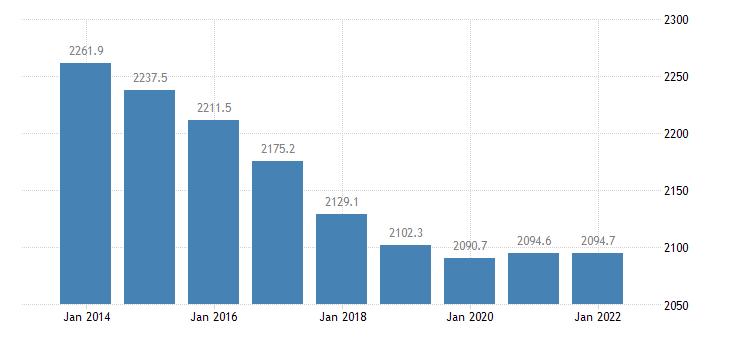 lithuania population aged 15 74 eurostat data