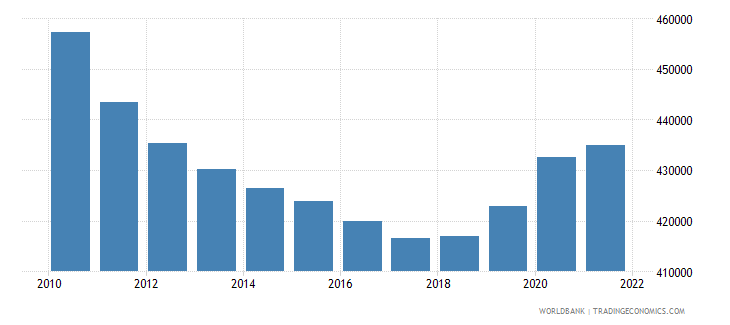 lithuania population ages 0 14 total wb data