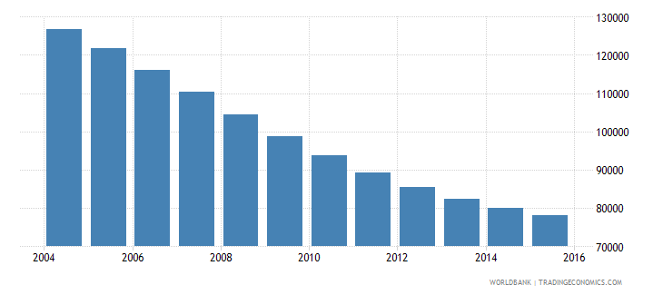 lithuania population ages 10 14 male wb data