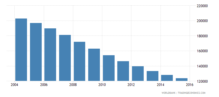 lithuania population ages 10 17 female wb data